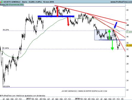 13-noviembre-societe-generale% - Seguimiento valores EURO STOXX