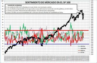 2018-11-08-10_32_47-Microsoft-Excel-SENTIMIENTO-DE-MERCADO-SP-500% - Sentimiento de Mercado 7/11/18