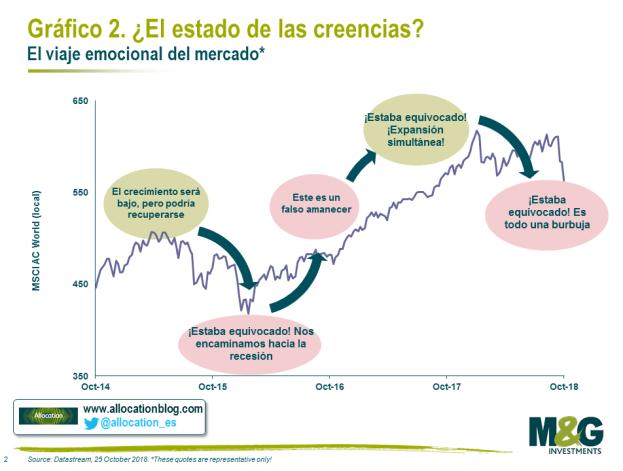 ESTADO-EMOCION-AL-DEL-MERCADO% - Tres láminas interesantes a la hora de invertir y especular