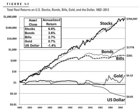 TOTAL-RETURN-POR-TIPOS-DE-ACTIVOS-EN-DOS-SIGLOS% - Total Return  nominal y real  por tipos de activos (básicos) en dos siglos y poco