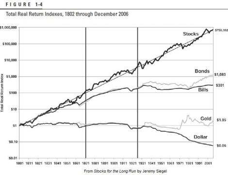 TOTAL-RETURN-REAL-POR-TIPOS-DE-ACTIVOS-EN-DOS-SIGLOS% - Total Return  nominal y real  por tipos de activos (básicos) en dos siglos y poco
