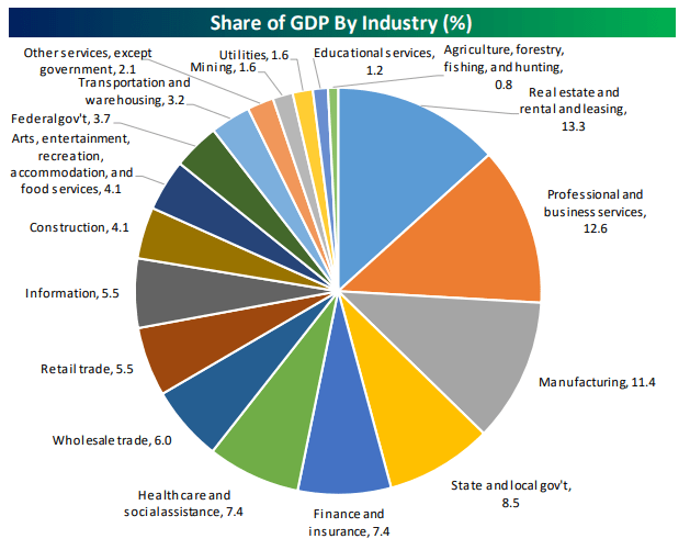 peso-por-sector-en-el-pib-de-eeuu% - Lo que pesa cada sector industrial en el PIB de los EEUU