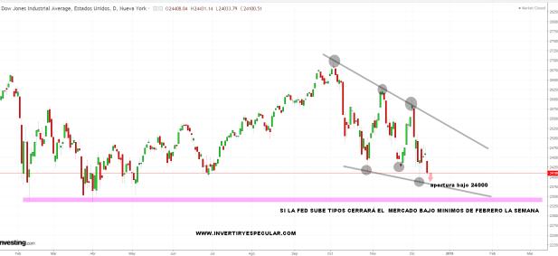 17-DICIEMBRE-DOW-JONES-APERTURA% - Dow Jones amenaza mínimos oficialmente
