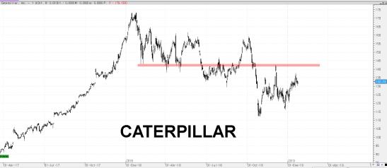 25-ENERO-CATERPILLAR% - Valores DOW JONES bajo sus mínimos de febrero 2018