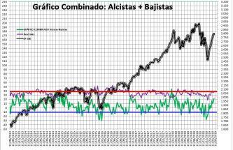 2019-02-28-17_05_20-SENTIMIENTO-DE-MERCADO-SP-500-Excel% - Sentimiento de Mercado 27/2/2019