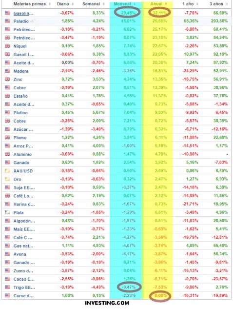 MATERIAS-PRIMAS-28-FEBRERO% - Rentabilidad de materias primas desde hace tres años a día de la fecha