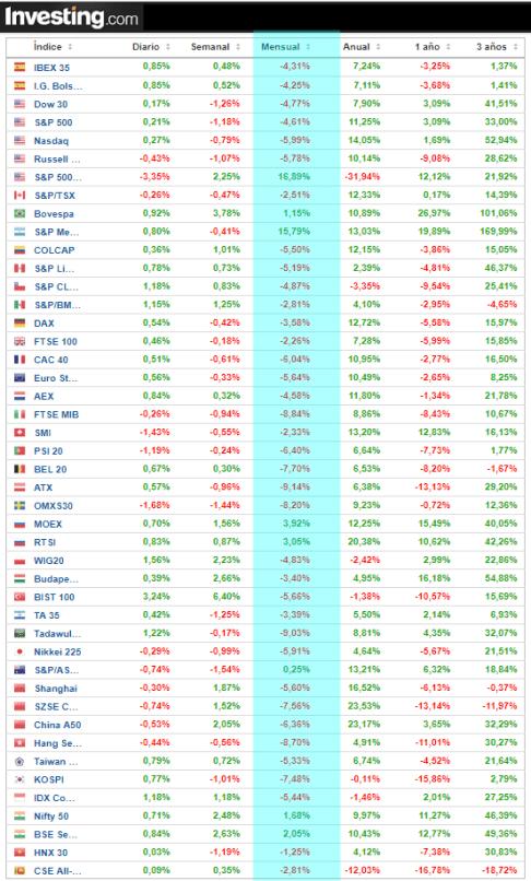1-JUNIO-INDICES% - Rentabilidades de contados y futuros en mayo