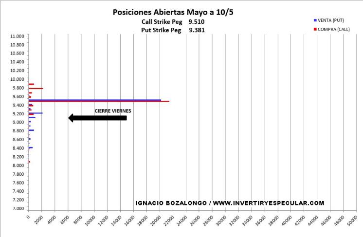 13-MAYO-OPCIONES-MEFF% - Indicador anticipado de vencimiento: Ibex muerto movimientos fuertes en SP500