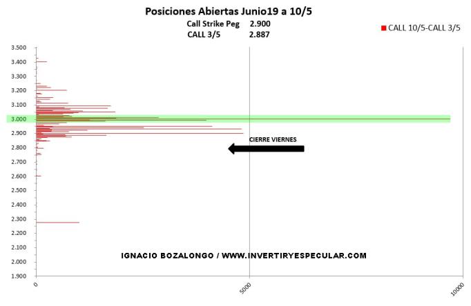 13-mayo-diferencia-call-sp500% - Indicador anticipado de vencimiento: Ibex muerto movimientos fuertes en SP500