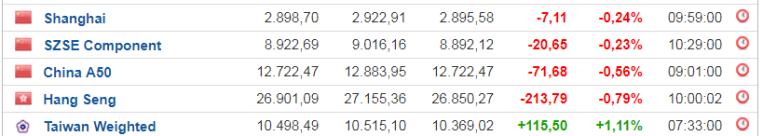 31-mayo-cierre-chino% - Observamos pequeño rebote por divergencias bajistas y sobreventa