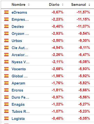31-mayo-mas-caen% - Quienes son los que suben en un mercado como este