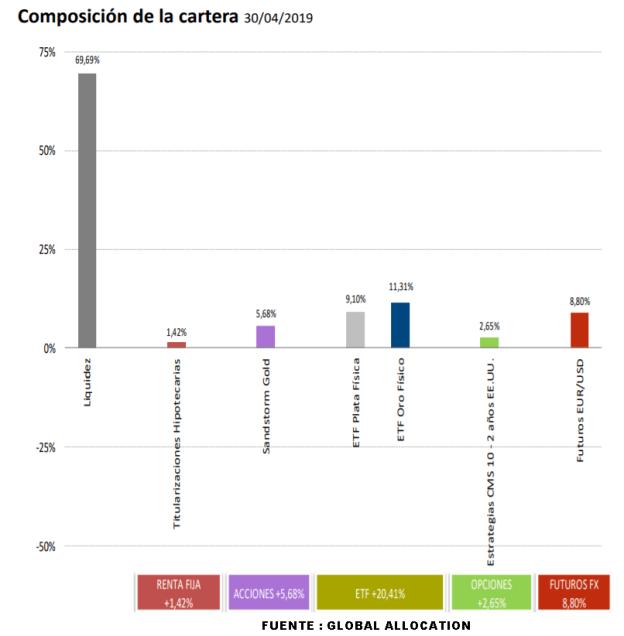 CARTERA-BONONATO-CIERRE-ABRIL% - Cartera de Bononato a cierre de abril