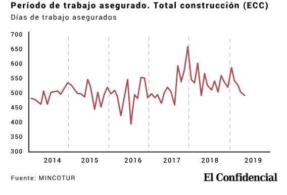 TRABAJO-CONSTRUCCION% - Dos gráficos y un dato del BdE  que nos dan más miedo que el de los índices bursátiles ahora mismo