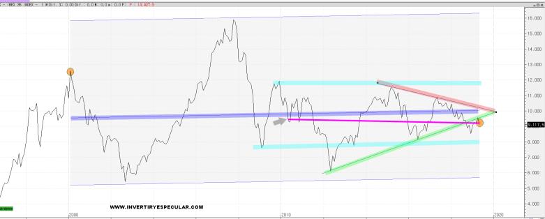 ibex-siglo-21% - En los laterales se vive bien del mercado