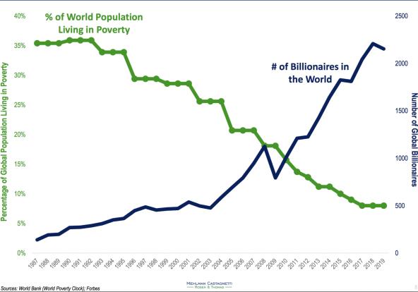 riqueza-y-pobreza-en-el-mundo% - ¿Este gráfico es bueno o es malo?