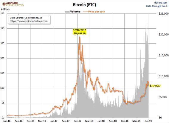 bitcoin-11-junio% - El contraste entre el precio y el volumen negociado en las principales criptos