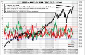 2019-07-25-09_20_08-SENTIMIENTO-DE-MERCADO-SP-500-Excel% - Sentimiento de Mercado 24/7/2019