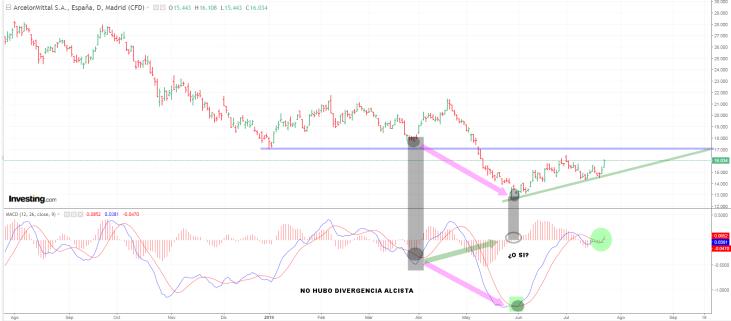 ARCELOR-23-JULIO-2019% - Arcelor el valor estrella de hoy en el Ibex