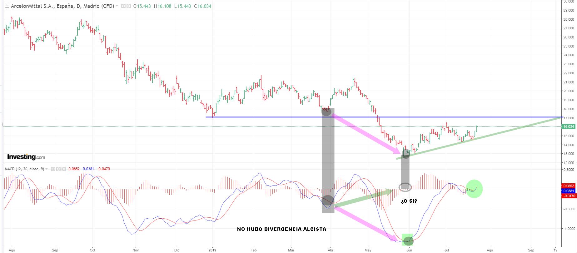 Arcelor el valor estrella de hoy en el Ibex