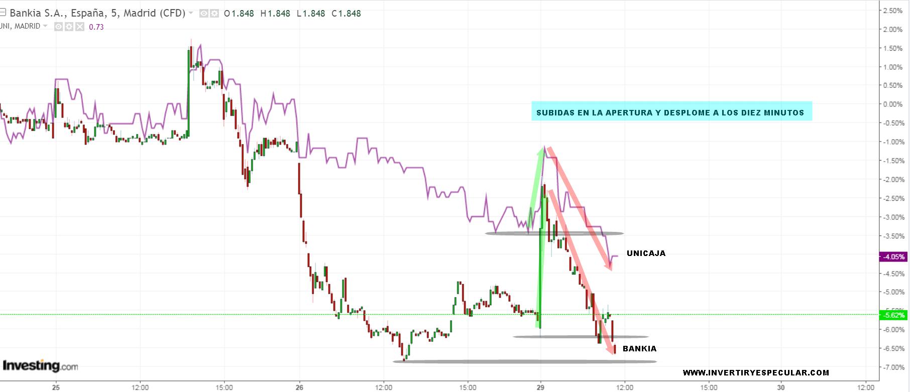 Bankia y Unicaja presentan diferentes resultados pero hacen lo mismo en bolsa