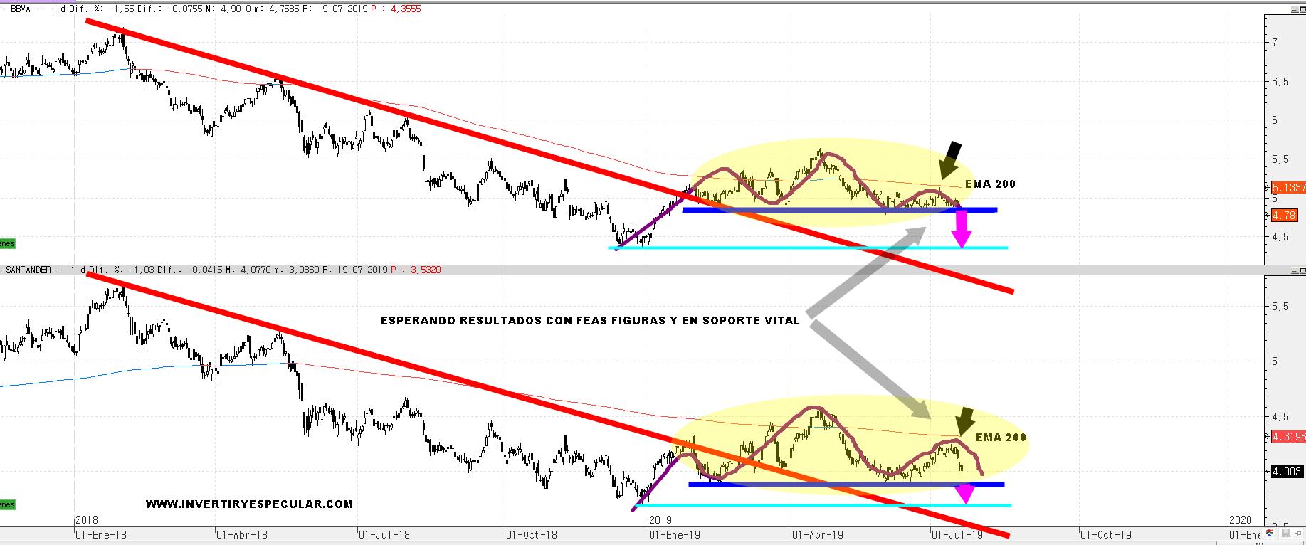 Cómo espera resultados el Santander y el BBVA a resultados y BCE