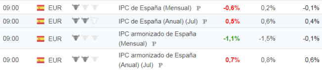 IPC-MAYO-ESPAÑA% - El IPC español muy bajo ayer