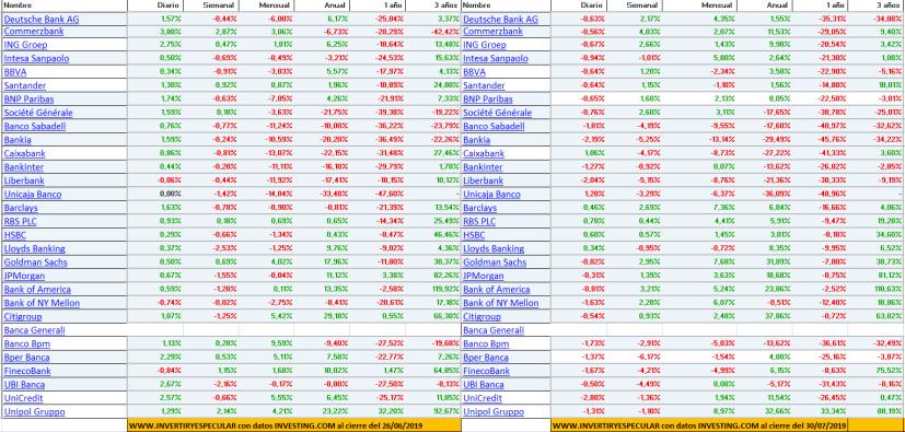 SEGUIMIENTO-BANCA-EUROPA-JULIO-2019% - Seguimiento mensual (mes de julio) al bancario