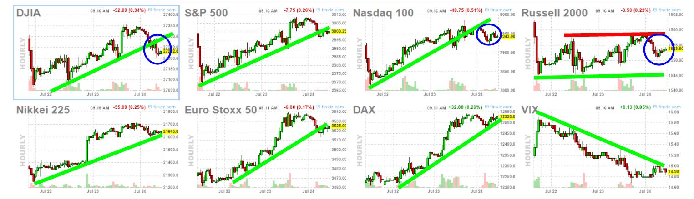 Apertura tranquila en Wall Street con resultados por encima de lo esperado de media