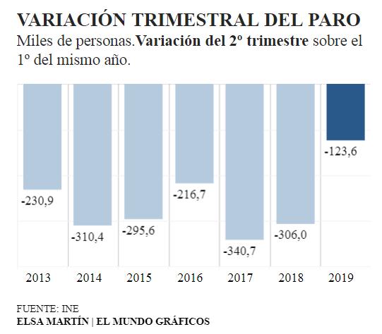 EPA la menor bajada desde el 2012 ¿Efecto subida del SMI?