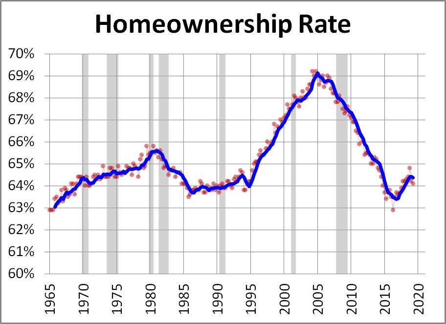 Un dato a tener cuenta la tasa de propietarios de vivienda