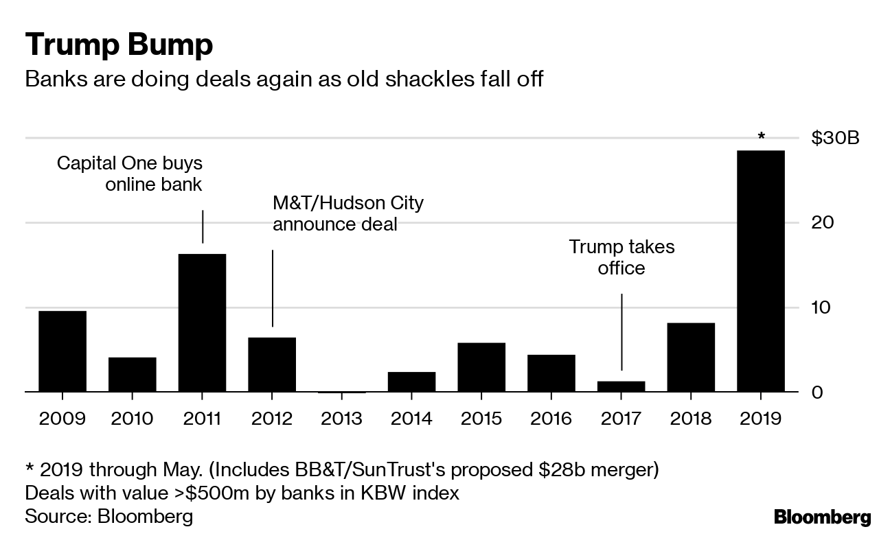 Con Trump la Banca se libera de los grilletes que le pusieron por la crisis subprime