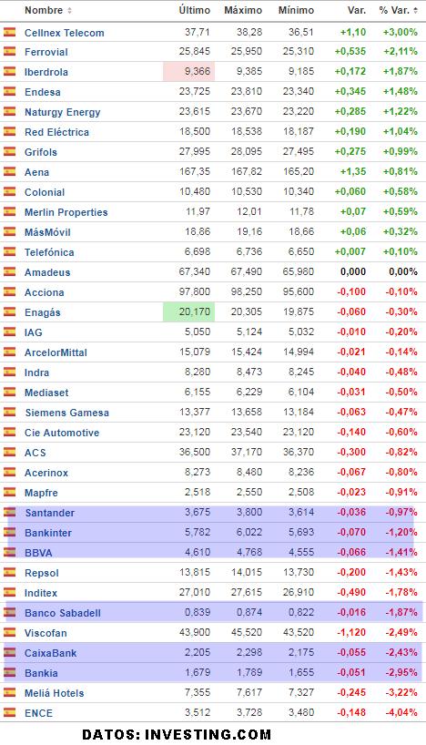 """12-septiembre-ibex% - Muy mal """"rollito"""" en España con la Banca"""