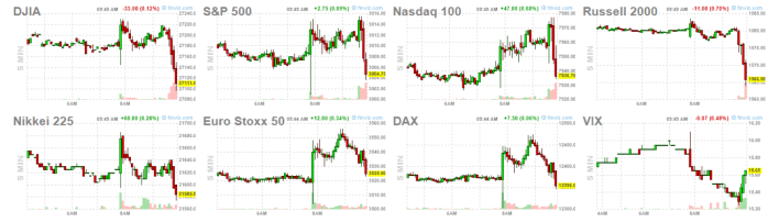 12-septiembre-indices-3% - A media hora de la apertura de Wall Street empiezan a pintar bastos