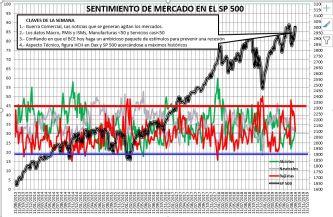 2019-09-12-11_23_30-SENTIMIENTO-DE-MERCADO-SP-500-Guardado% - Sentimiento de Mercado 11/9/2019