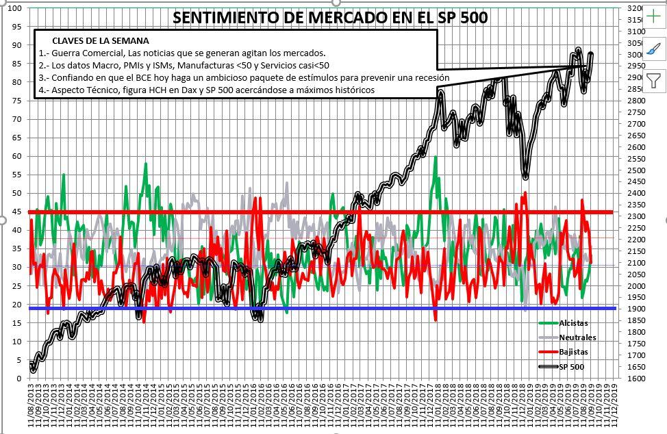 Sentimiento de Mercado 11/9/2019