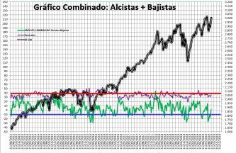 2019-09-12-11_24_28-SENTIMIENTO-DE-MERCADO-SP-500-Guardado% - Sentimiento de Mercado 11/9/2019