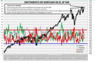 2019-09-19-09_59_49-SENTIMIENTO-DE-MERCADO-SP-500-Guardado% - Sentimiento de Mercado 18/9/2019