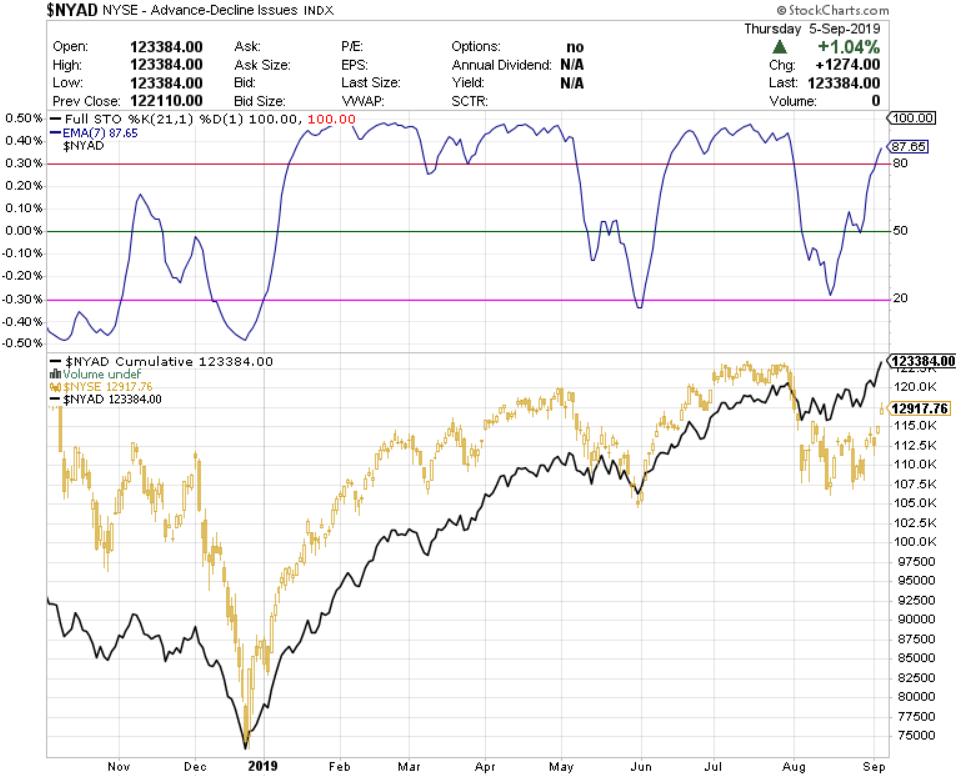 Buena noticia desde el enfoque especulativo de indicadores de amplitud de mercado