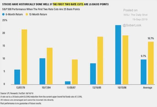 La RV USA se ha portado históricamente  bien si los dos primeros recortes de tipos son del 0.25%