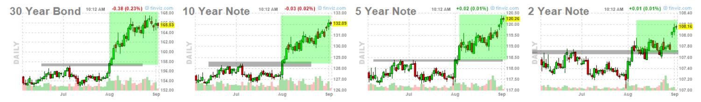 bonos-4-septiembre% - Y los futuros de los  bonos y notas USA  al trote cochinero
