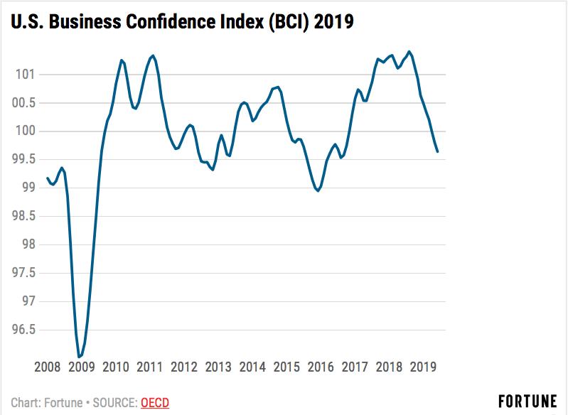 La confianza de los empresarios baja de 100