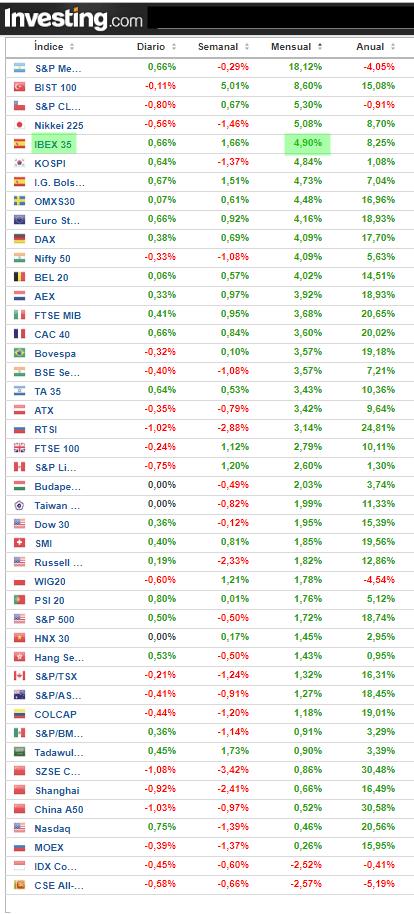 El cierre de septiembre ha sido especialmente bueno para España