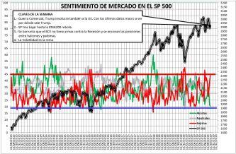 2019-10-10-13_20_34-SENTIMIENTO-DE-MERCADO-SP-500-Excel% - Sentimiento de Mercado 9/10/2019