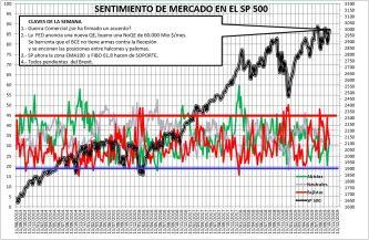 2019-10-17-09_40_14-SENTIMIENTO-DE-MERCADO-SP-500-Excel% - Sentimiento de Mercado 16/10/2019