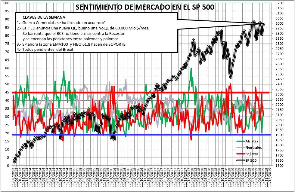 Sentimiento de Mercado 16/10/2019