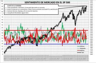 2019-10-31-10_43_16-SENTIMIENTO-DE-MERCADO-SP-500-Excel% - Sentimiento de Mercado 30/10/2019