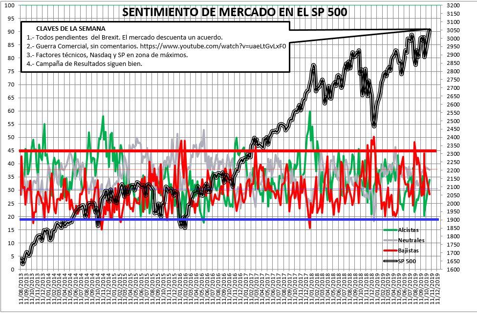 Sentimiento de Mercado 30/10/2019