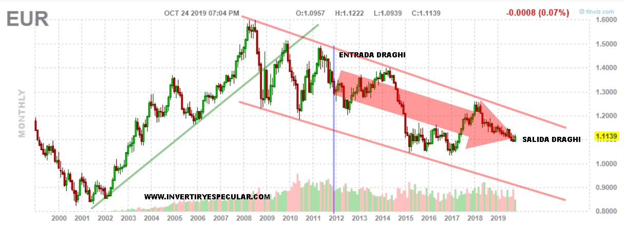 España y Europa despiden en positivo a Draghi