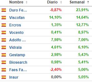 TOP-GOOD-25-OCTUBRE% - El top ten good & bad español de esta semana