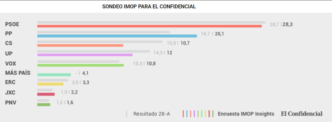 Si no quería a Podemos  y nacionalistas Sánchez se podría  dos tazas tras la elecciones